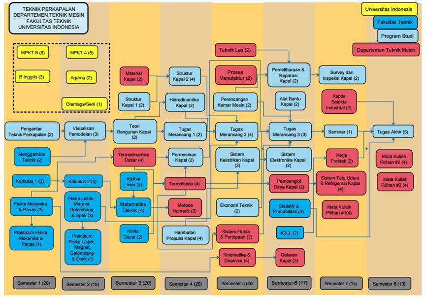 diagram kapal